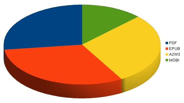 ebook-piechart